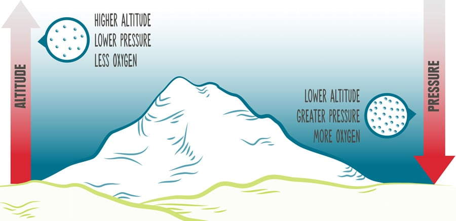 Altitude Sickness Explained